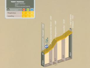 Courmayeur Ciclotour - elevations and timings
